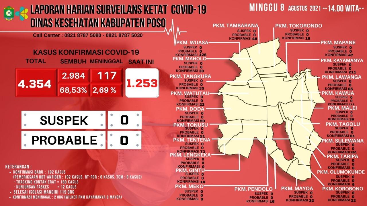Kiri - Data Covid19 Poso